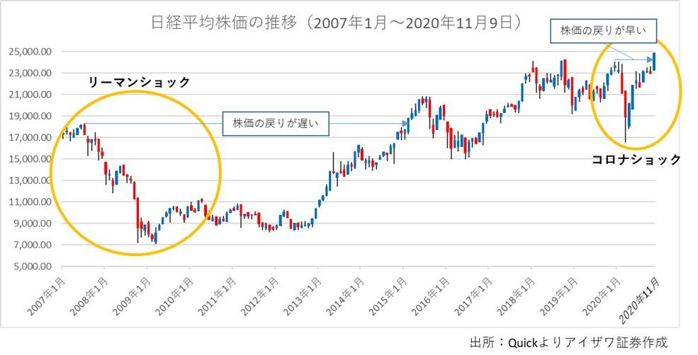 日経平均株価の推移のグラフ