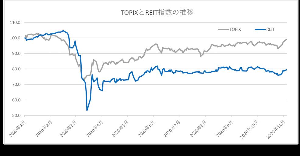 TOPIXとREIT指数の推移グラフ
