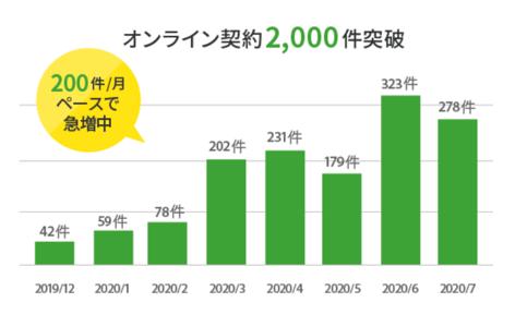オンライン契約2,000件突破のグラフ