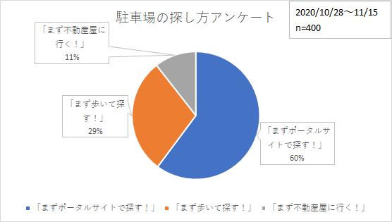 駐車場の探し方アンケート円グラフ